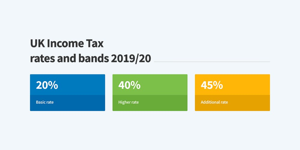 el income tax en el reino unido